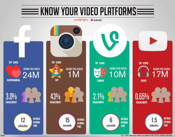 2015 06 26 1435319909 1344360154 Sizin Markanıza Hangi Video Platformu Daha Uygun?